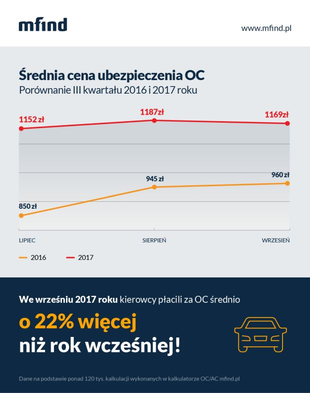 srednia-cena-OC-III-kwartal-2017
