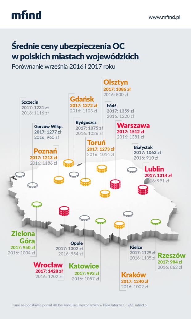 srednie-ceny-OC-w-miastach-wojewodzkich-III-kwartal-2017